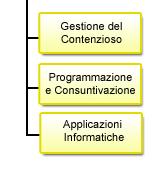 Programmazione gestione del contenzioso - Indirizzi operativi